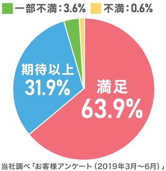 当社調べ「お客様アンケート(2019年3月~6月)」