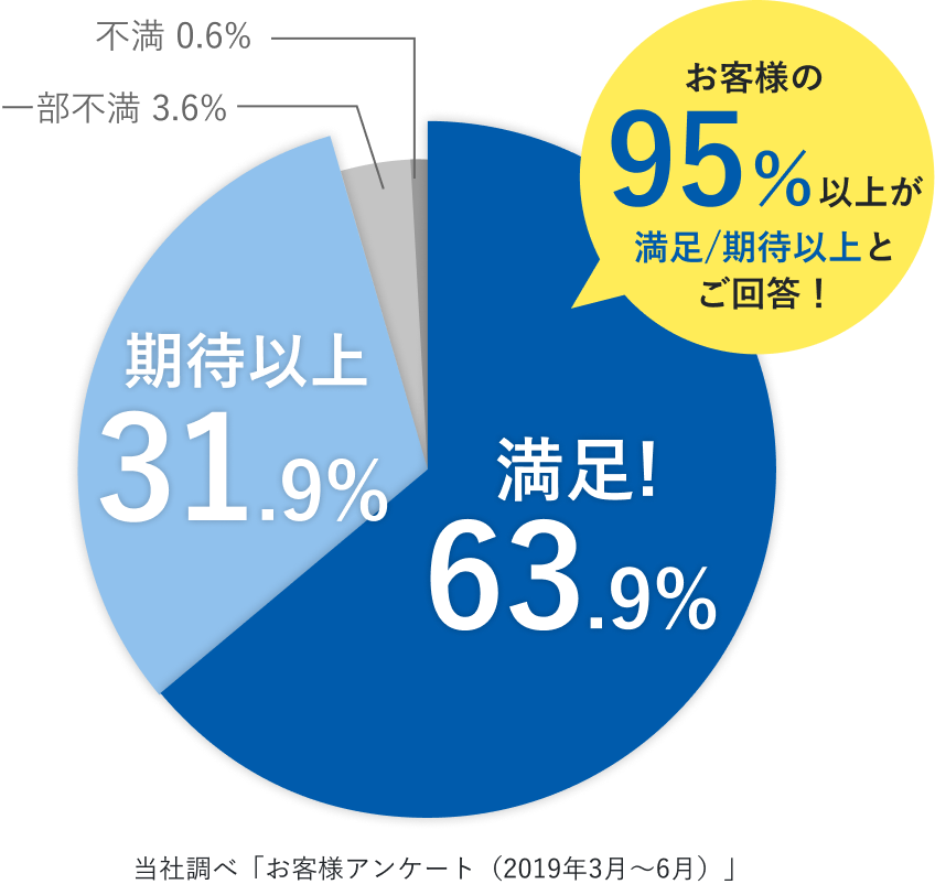 お客様アンケート(2019年3月~6月)お客様の95%以上が満足/期待以上とご回答!